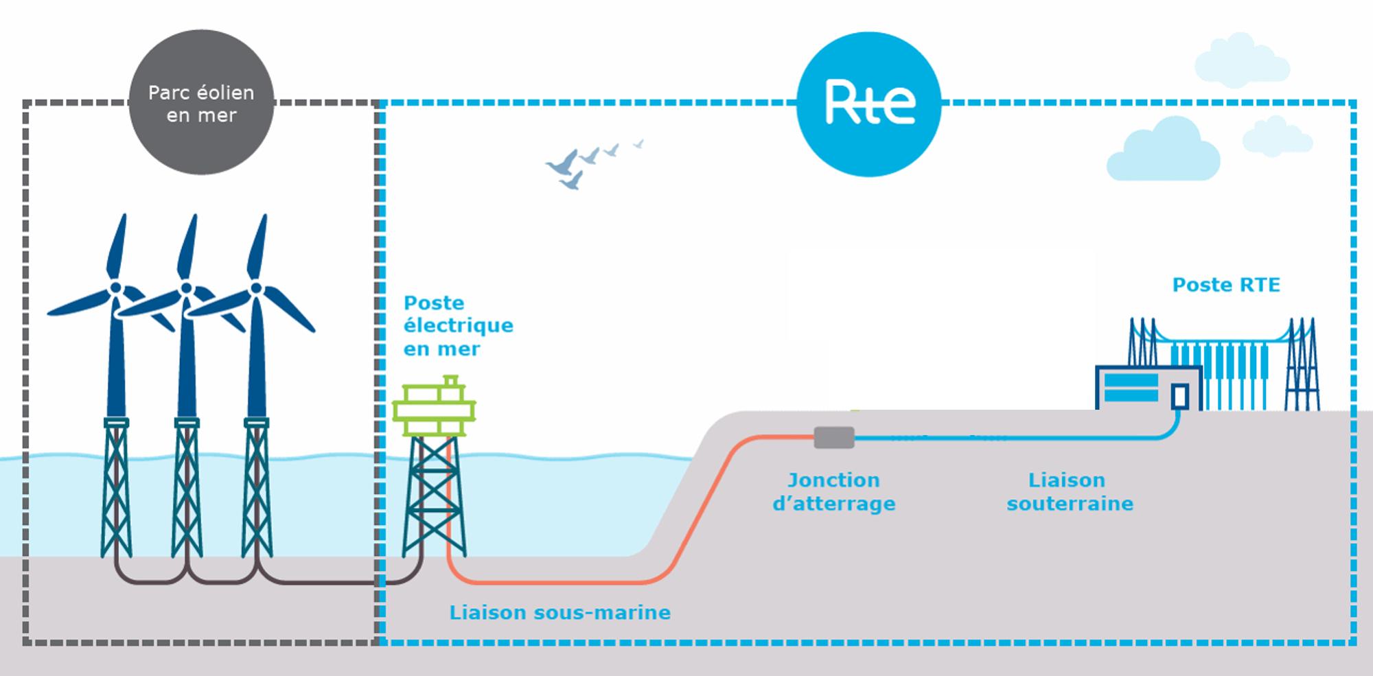 Illustration débat public éolien en mer