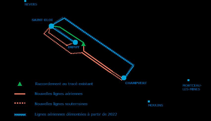 Schéma descriptif Optimisation du réseau