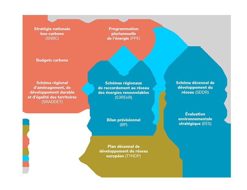 Comment est élaboré le schéma décennal de développement du réseau (SDDR)
