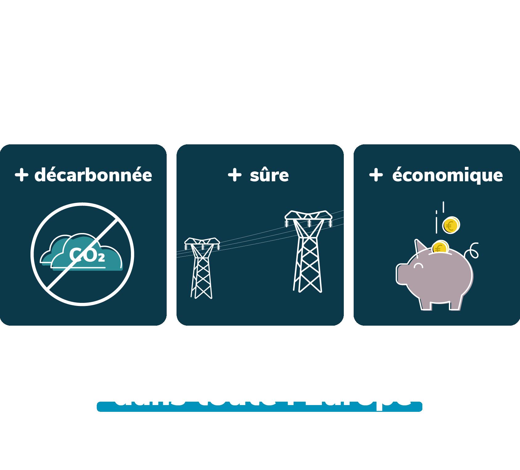 Electricité sûre décarbonée et économique