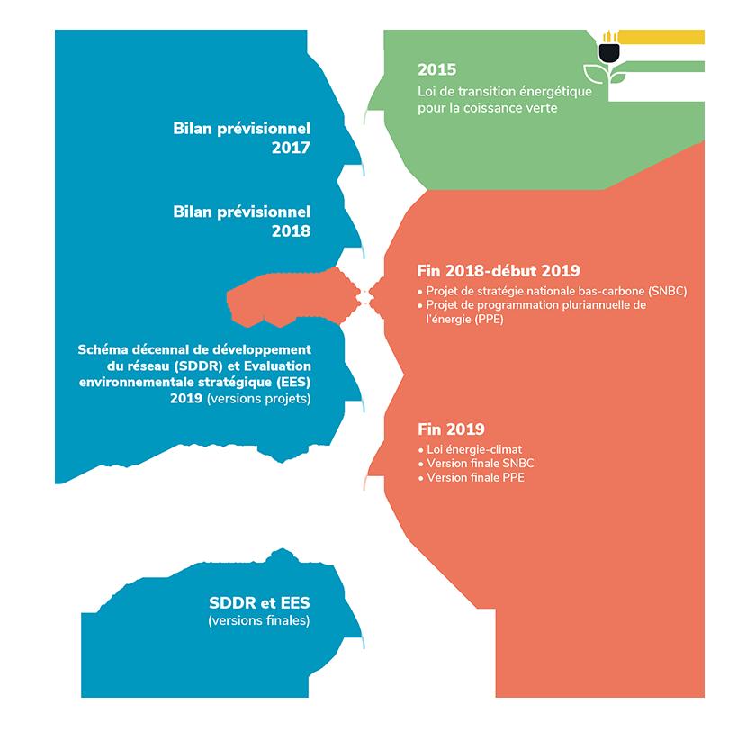 Les étapes du schéma décennal de développement du réseau (SDDR)