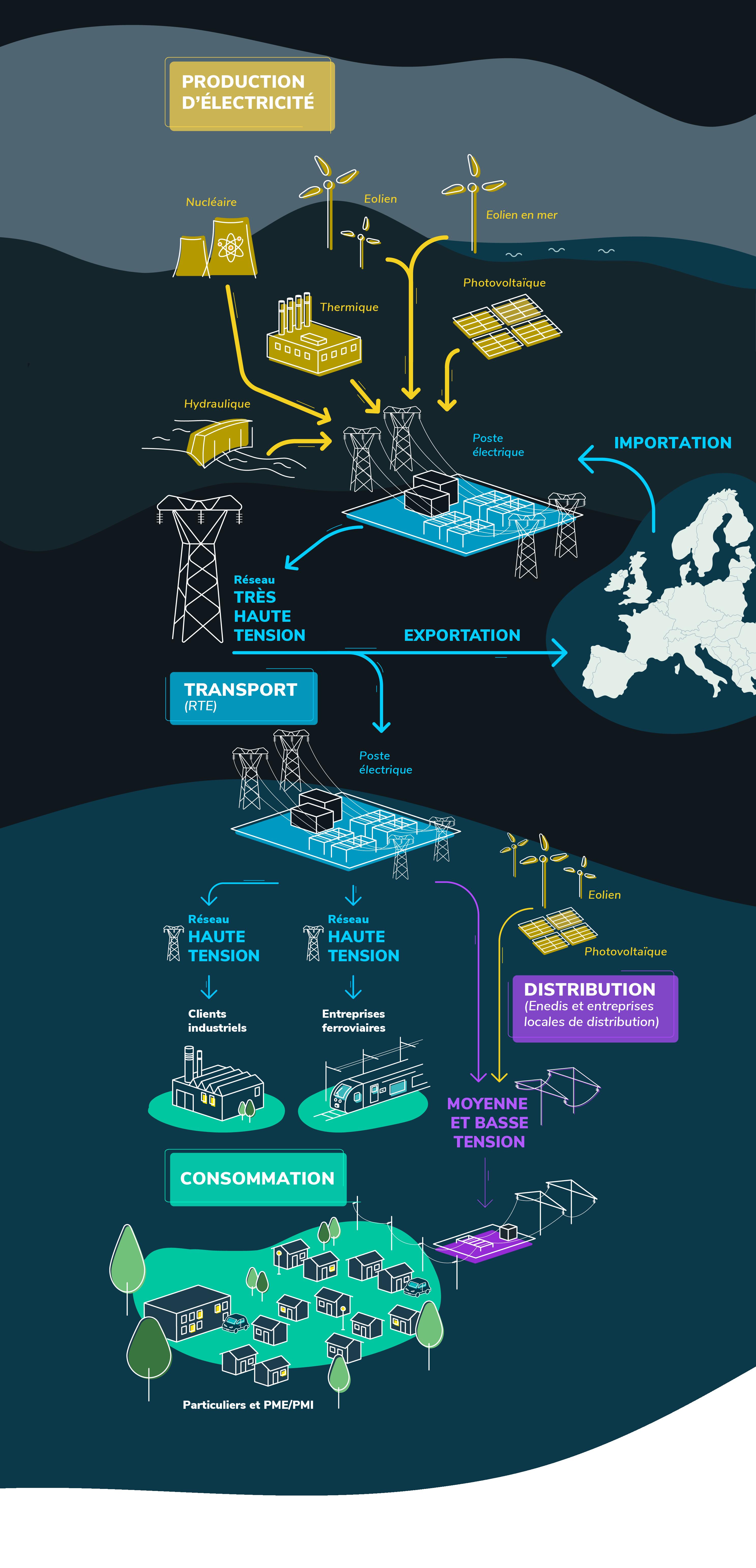 Les chemins de l'électricité
