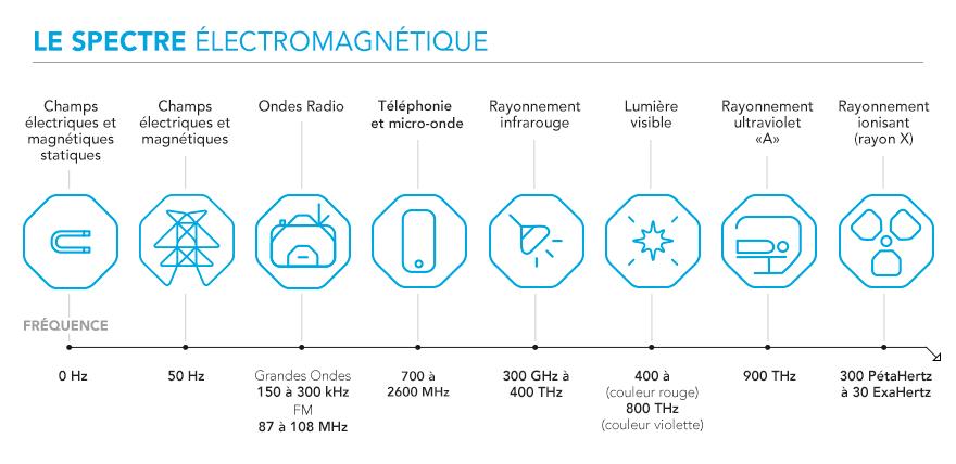 schéma spectre électromagnétique
