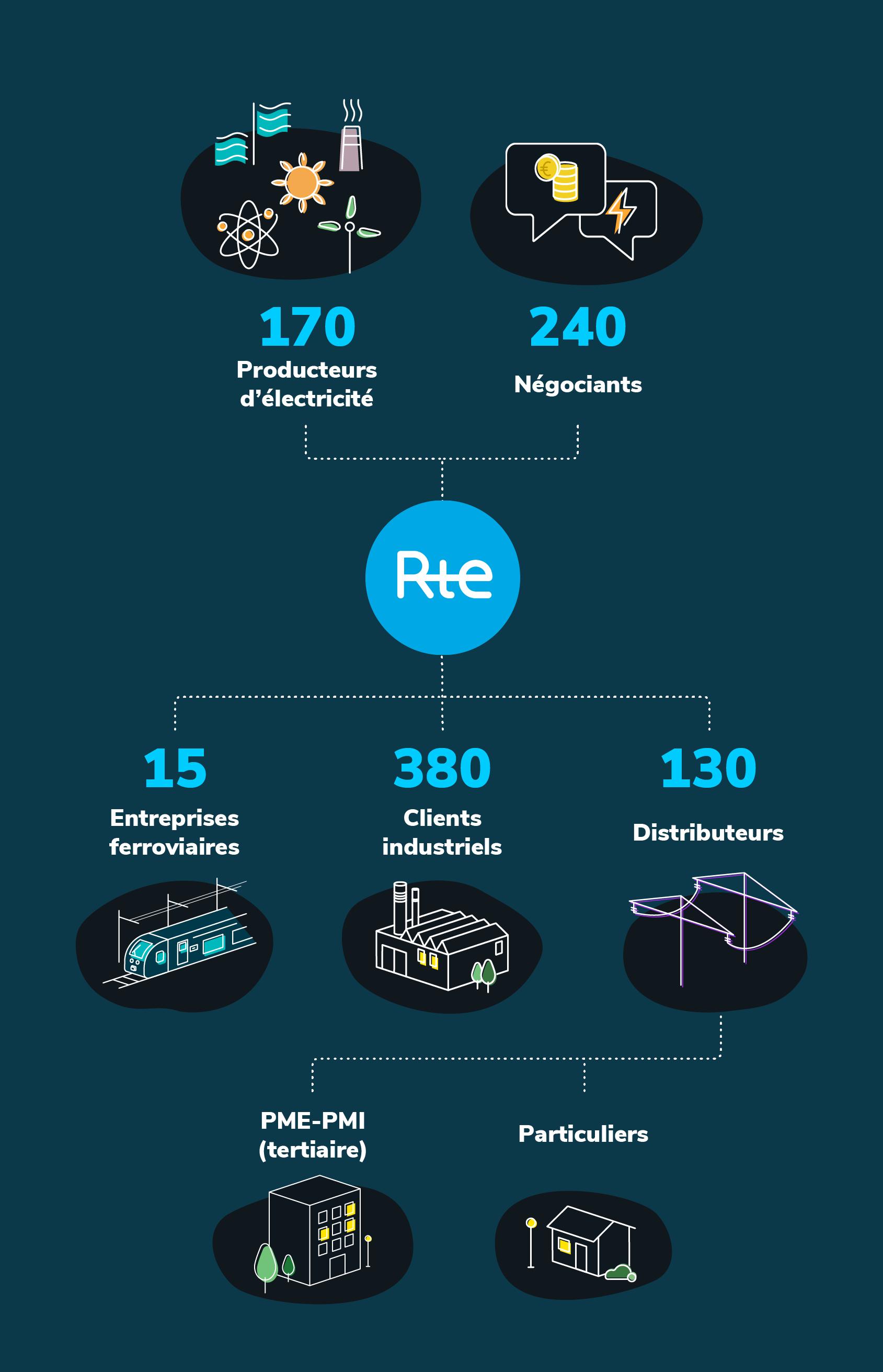 Infographie - Les clients RTE
