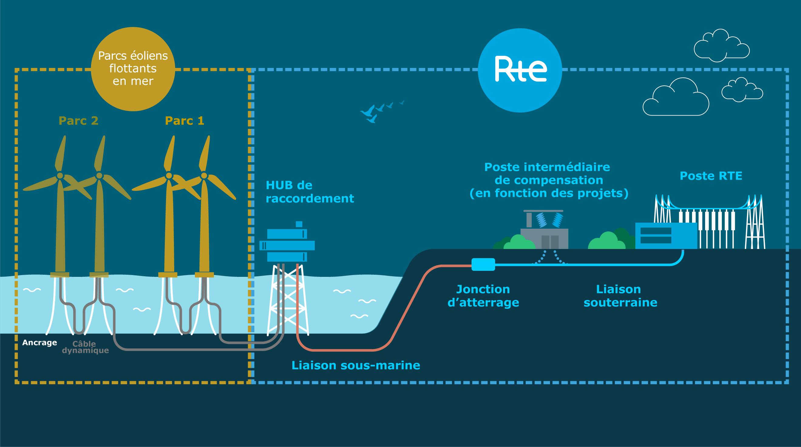 Hub d'éoliennes flottantes en mer