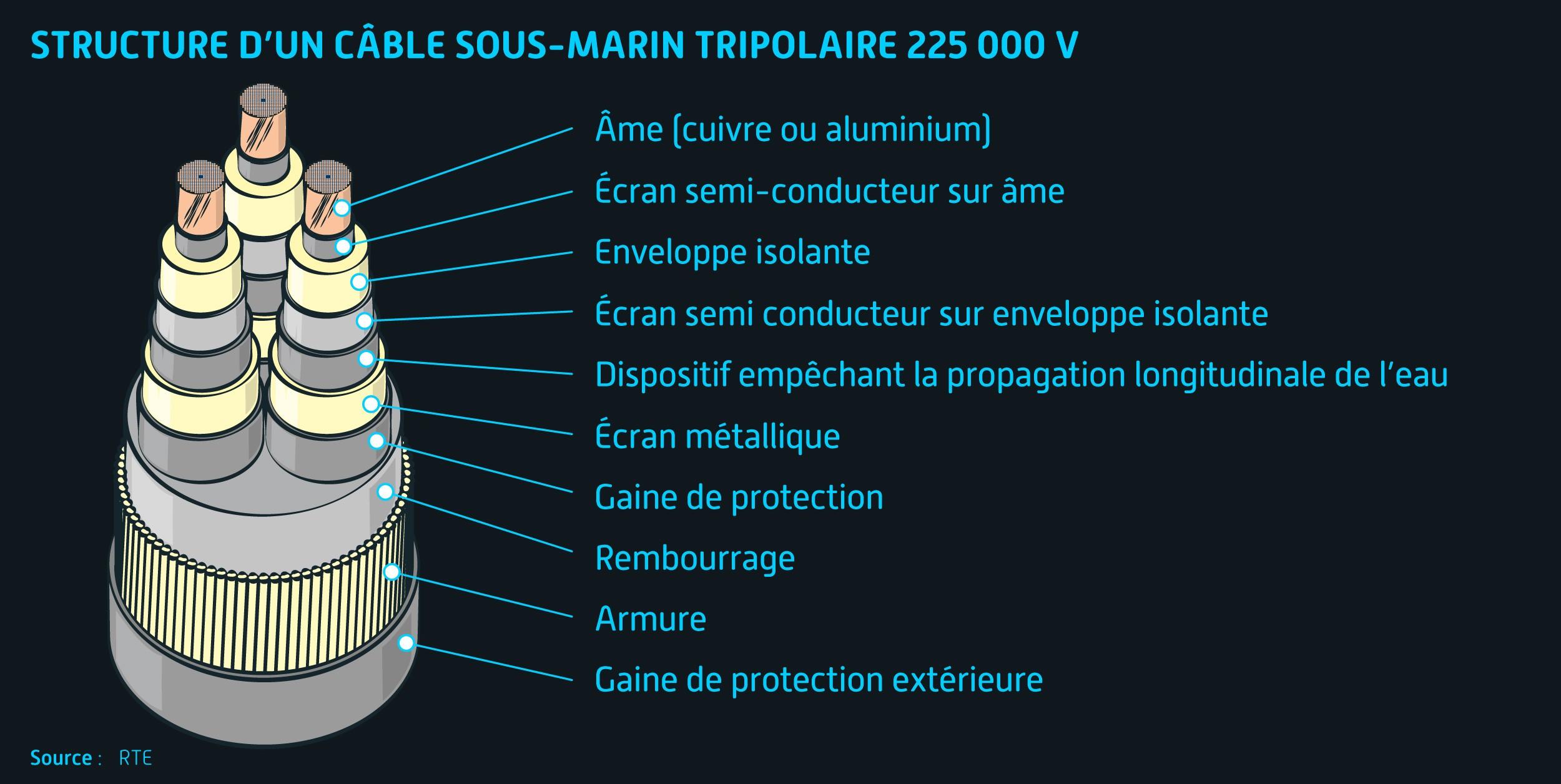 Structure du câble sous-marin - Projet Dunkerque