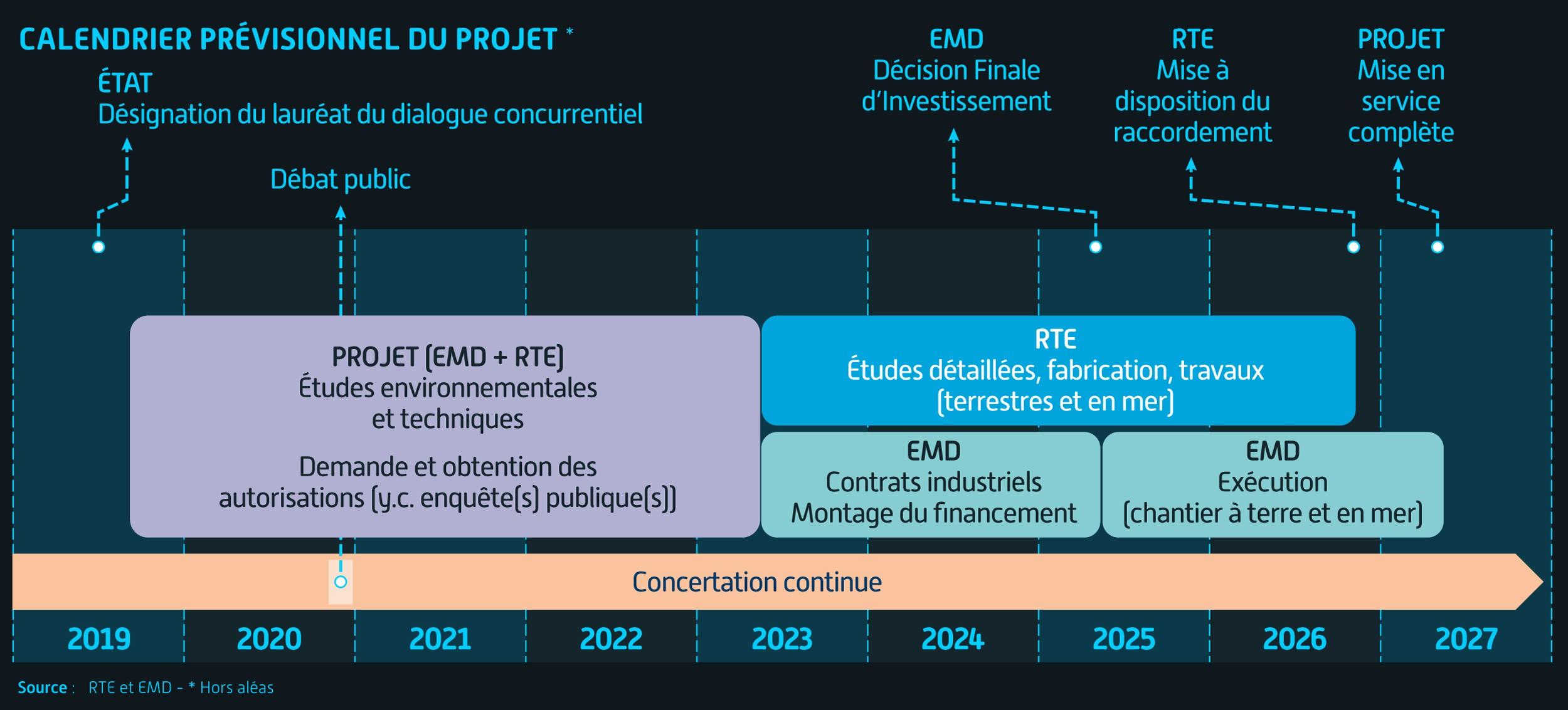 calendrier raccordement électrique - Dunkerque