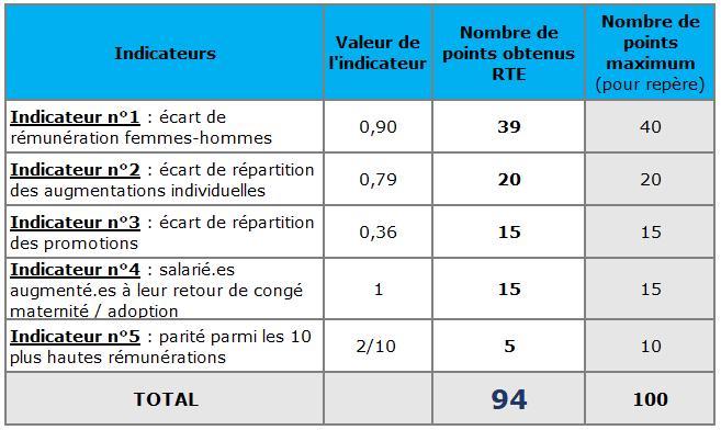 Index égalité professionnelle - RTE 2019