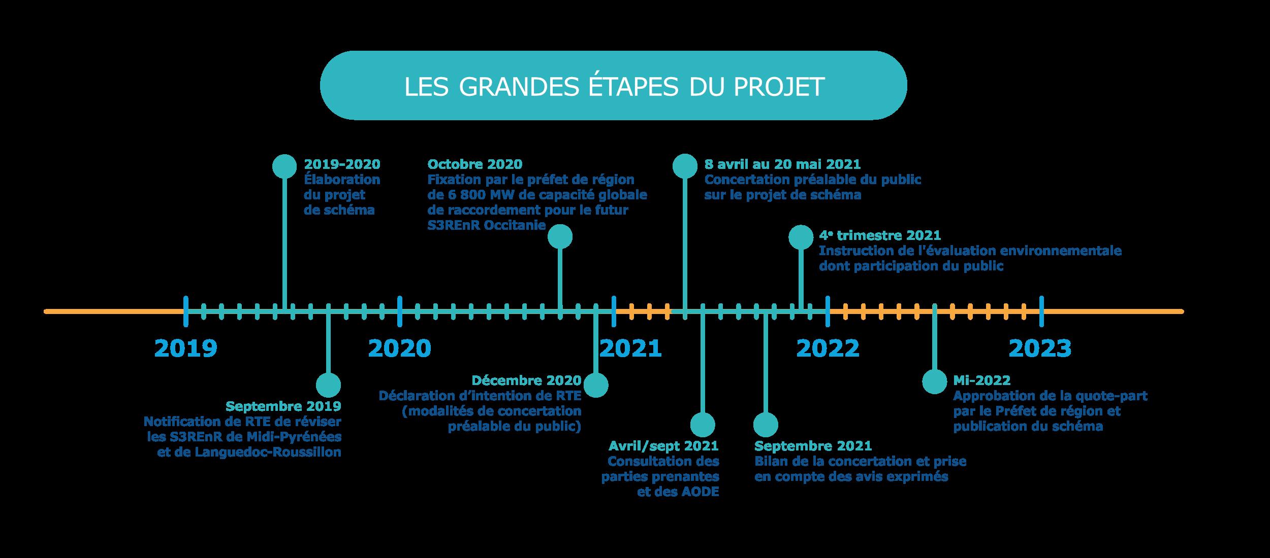 Etapes du projet S3REnR Occitanie