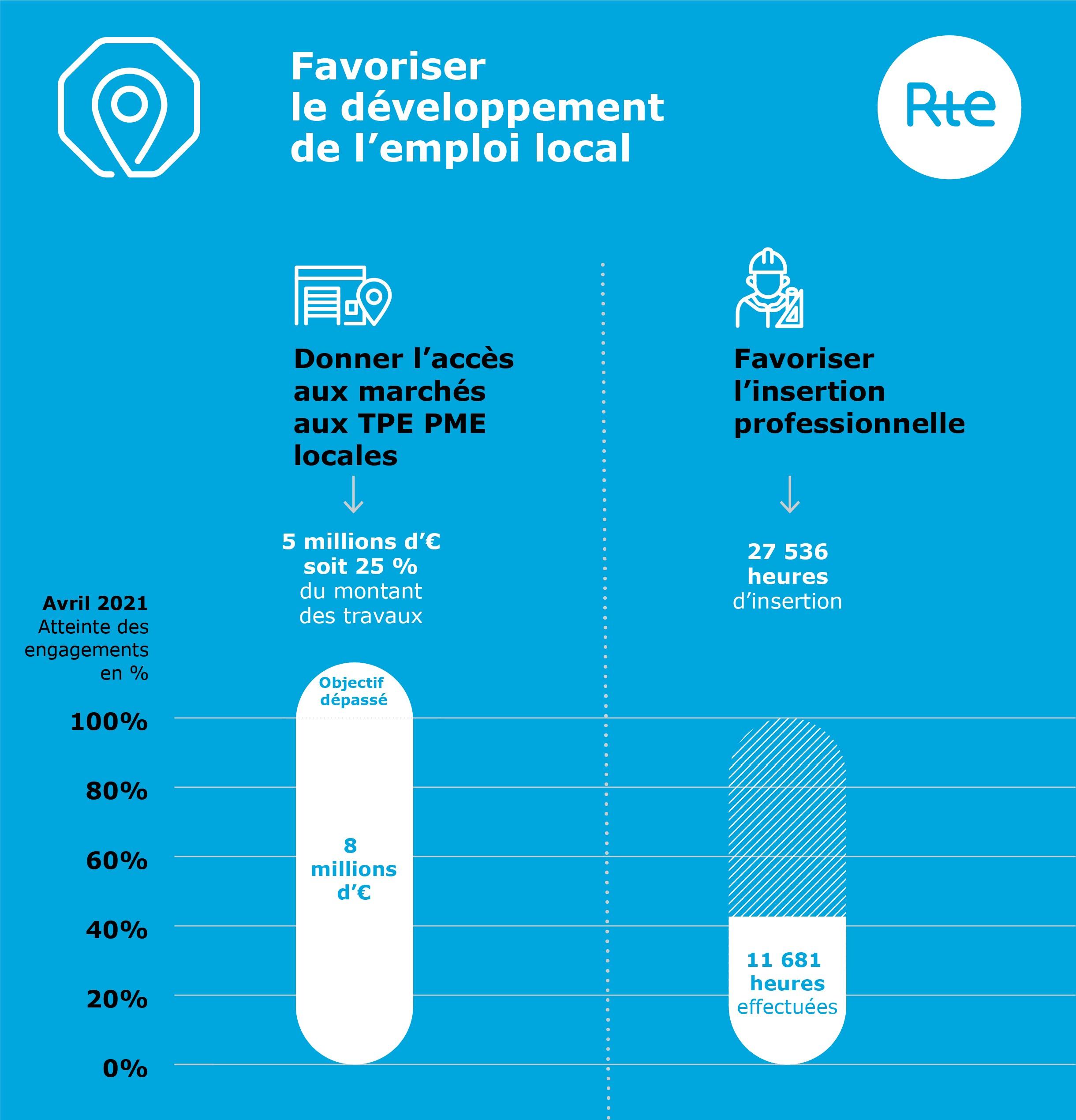 Infographie emploi local