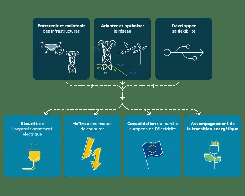Entretien adaptation et optimisation du réseau