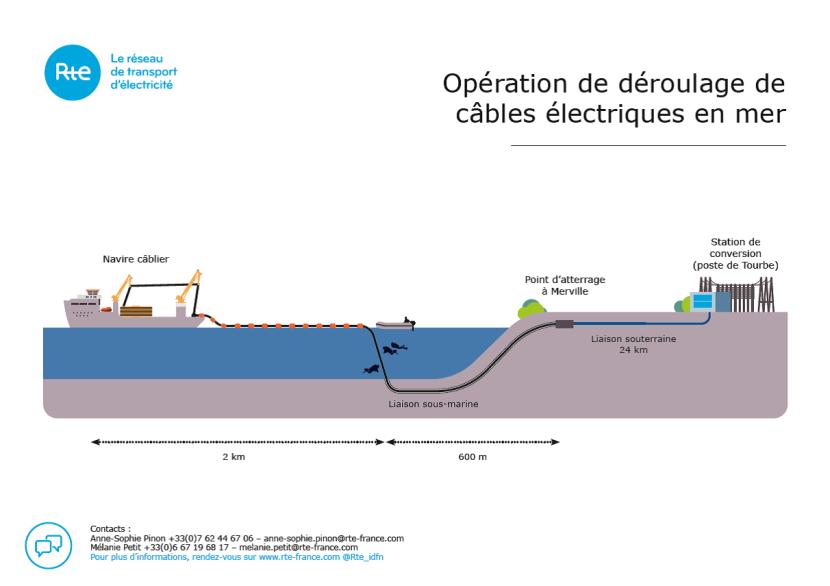 IFA2 -Operation de deroulage de cables electriques en mer