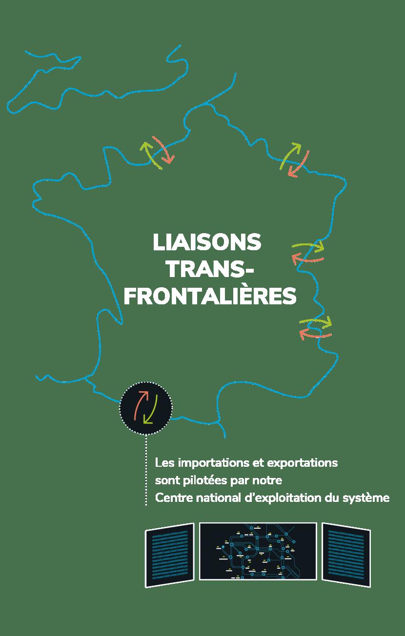 Liaisons transfrontalières
