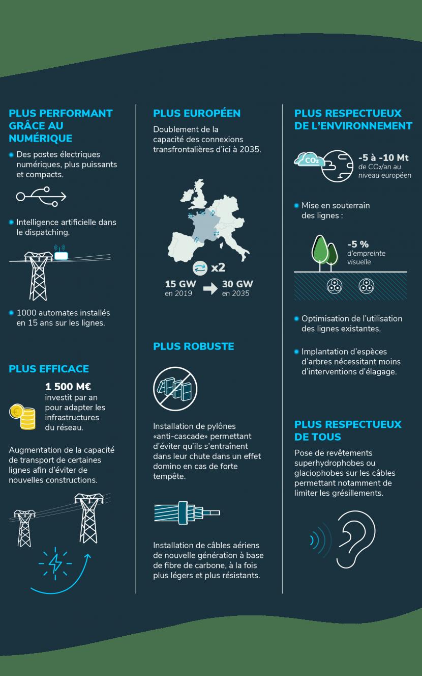 Repenser le réseau pour la transition énergétique