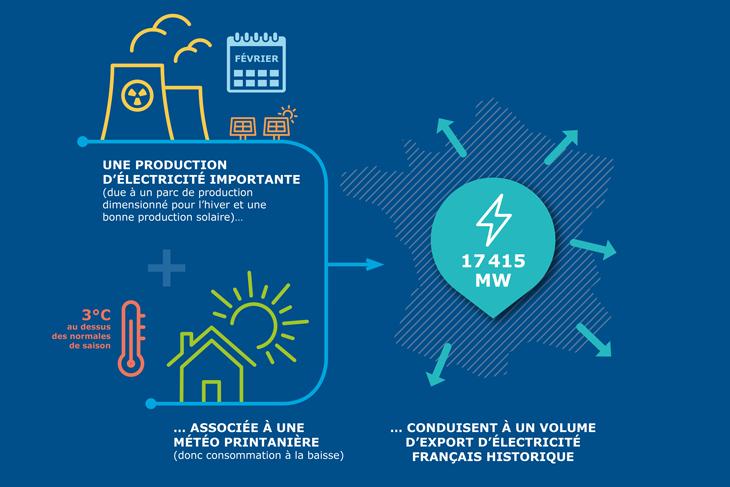 Illustration des exportations d'électricité en France