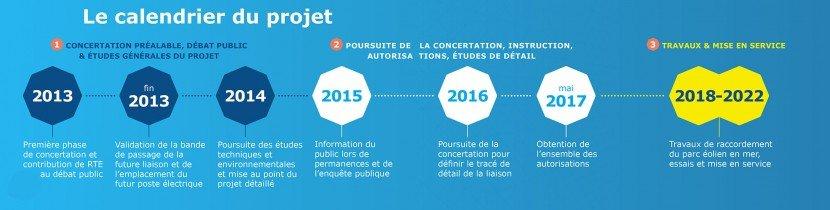 Calendrier du projet - Saint-Nazaire