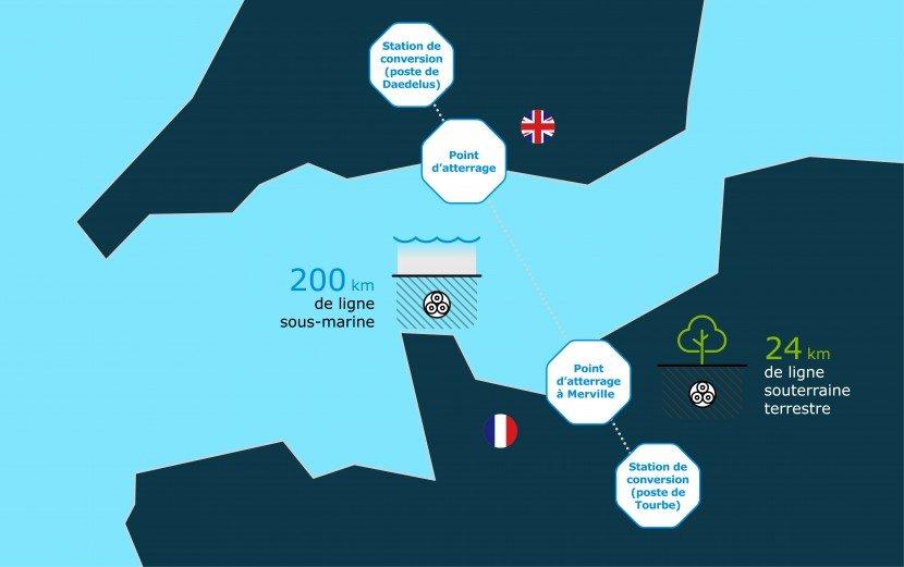 Carte projet IFA 2