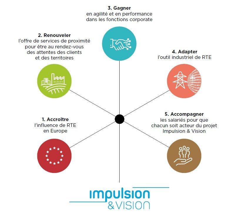 Schéma projet d'entreprise Impulsion & Vision