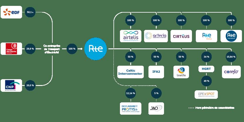 Infographie Actionnariat et structure de RTE au 1er mars 2021