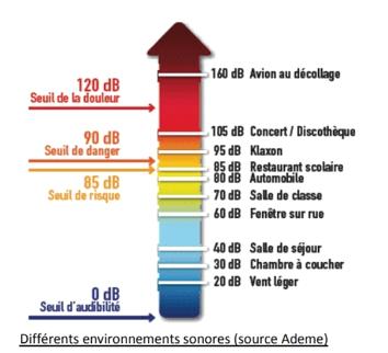 Environnements sonores et valeur de bruit (source Ademe)