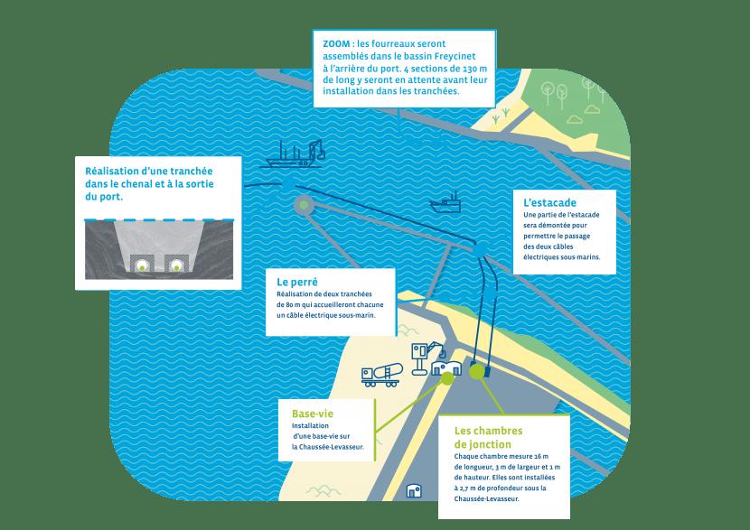 plan travaux atterrage fécamp