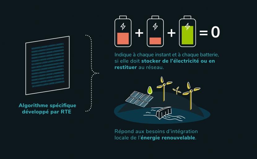 Infographie - Pilotage en temps réel par un algorithme des batteries de stockage de l'électricité RINGO