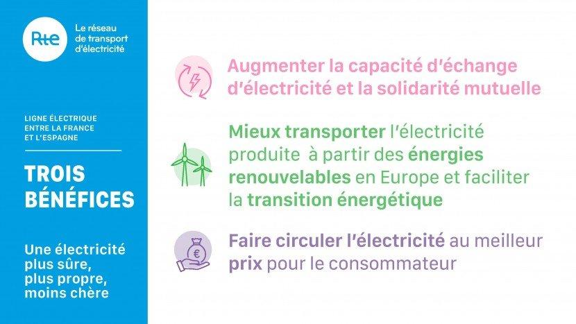 Infographie - Les bénéfices du projet d'interconnexion France-Espagne Golfe de Gascogne