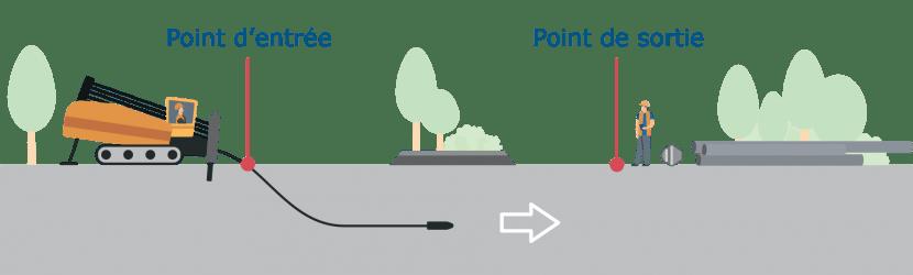 1. La foreuse creuse un premier trou pilote qui servira de guide entre le point d'entrée et le point de sortie.