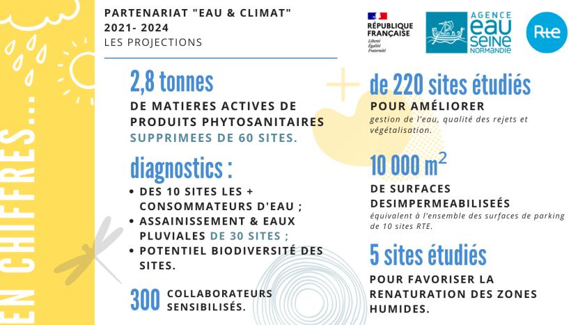 """infographie partenariat """"eau & climat"""" RTE"""