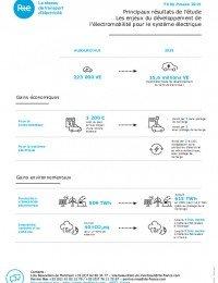 Fiche de presentation chiffres clefs- véhicule electrique.pdf thumbnail
