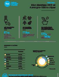 Bilan Electrique 2019 - Auvergne Rhône Alpes.pdf thumbnail