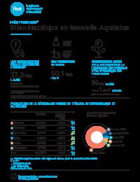 Fiches Presse RTE - Bilan electrique 2020 Nouvelle-Aquitaine.pdf thumbnail