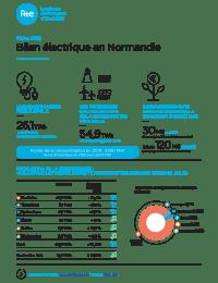 Fiche presse Bilan electrique 2019 Normandie.pdf thumbnail