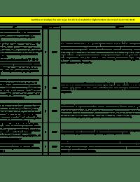 Adaptation N°2 S3REnR Limousin - Synthèse et analyse des avis émis lors de la consultation.pdf thumbnail