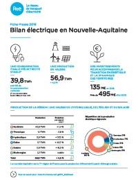 Fiches_Presse_-_Bilan_electrique_-_Nouvelle-Aquitaine-pdf.pdf thumbnail