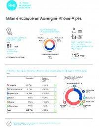 Fiche Presse - Bilan électrique régional AURA 2018.pdf thumbnail